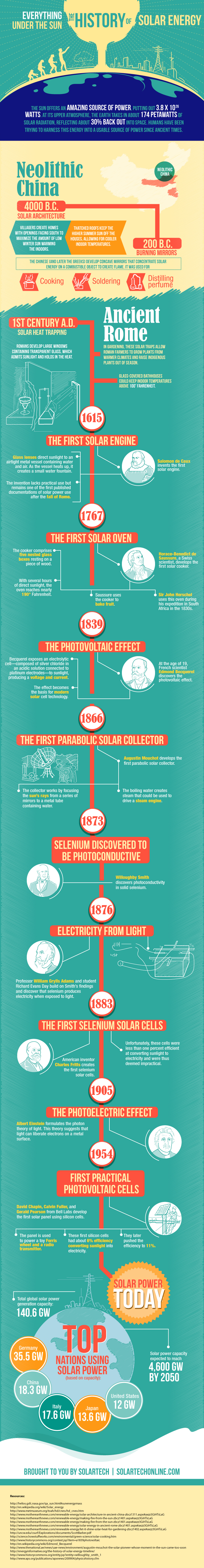 1410_graphic-solartech-solar power history
