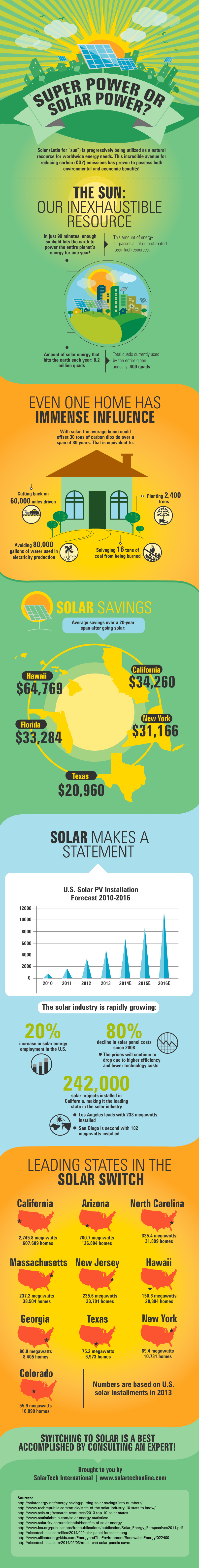 Super Power or Solar Power Infographic