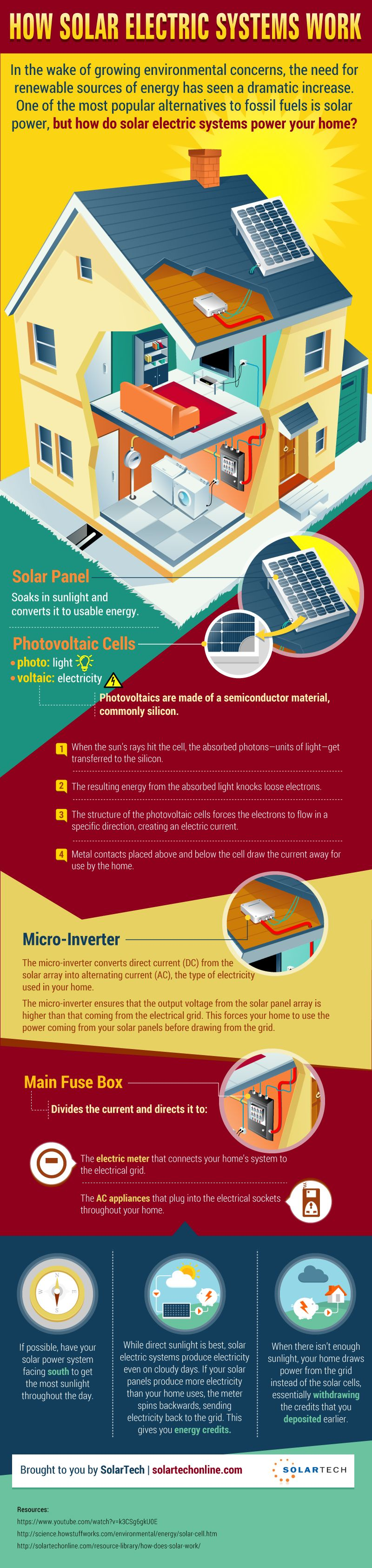 How Solar Electric Systems Work - Infographic
