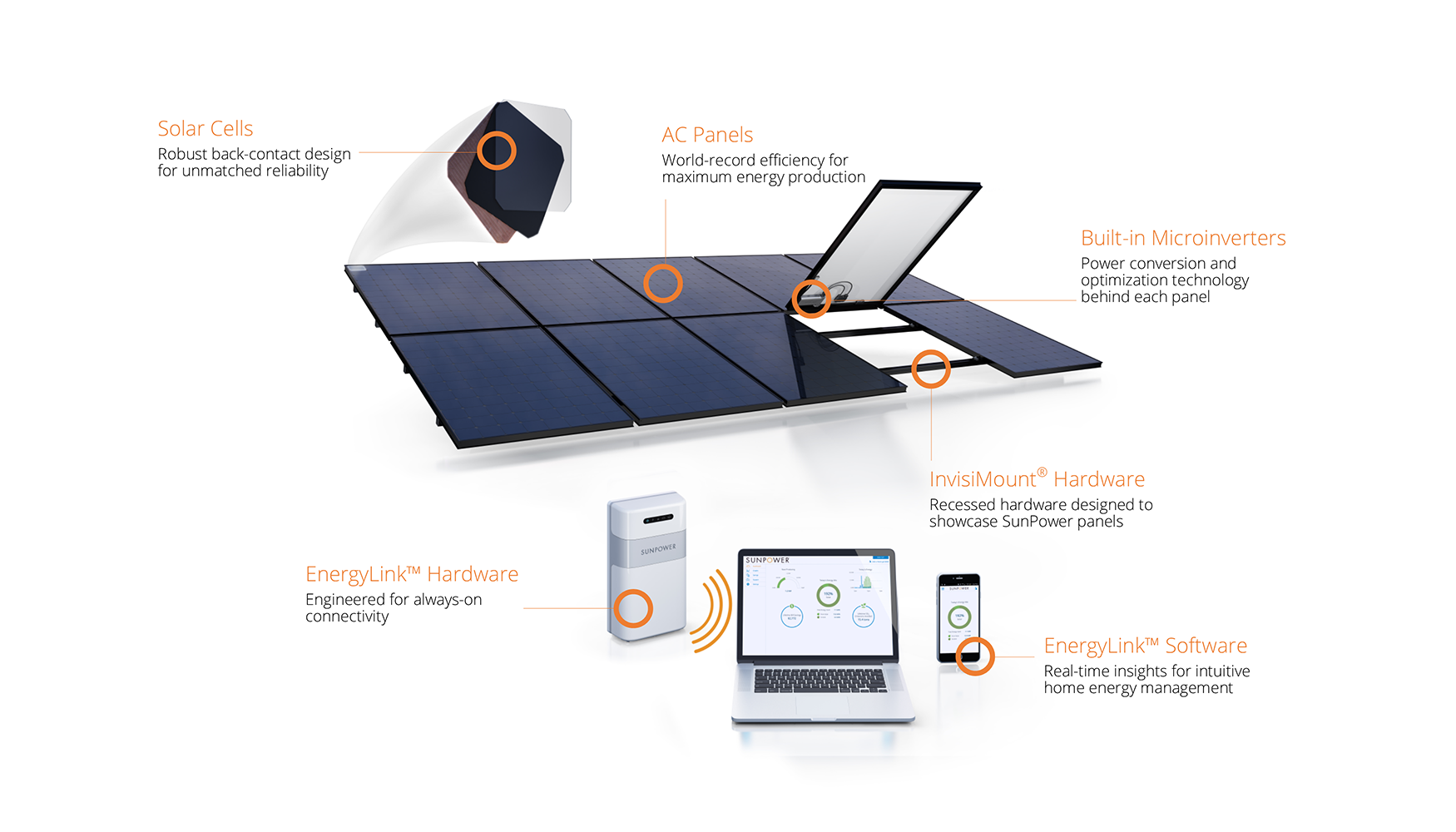 Astonishing Differences of SunPower vs the Competitors | SolarTech