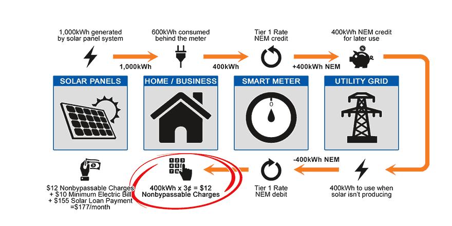 Illustration of How SDG&E Net Metering Works