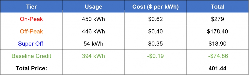 SDGE Time Of Use Rolls Out March 2019, How Does This Affect You?