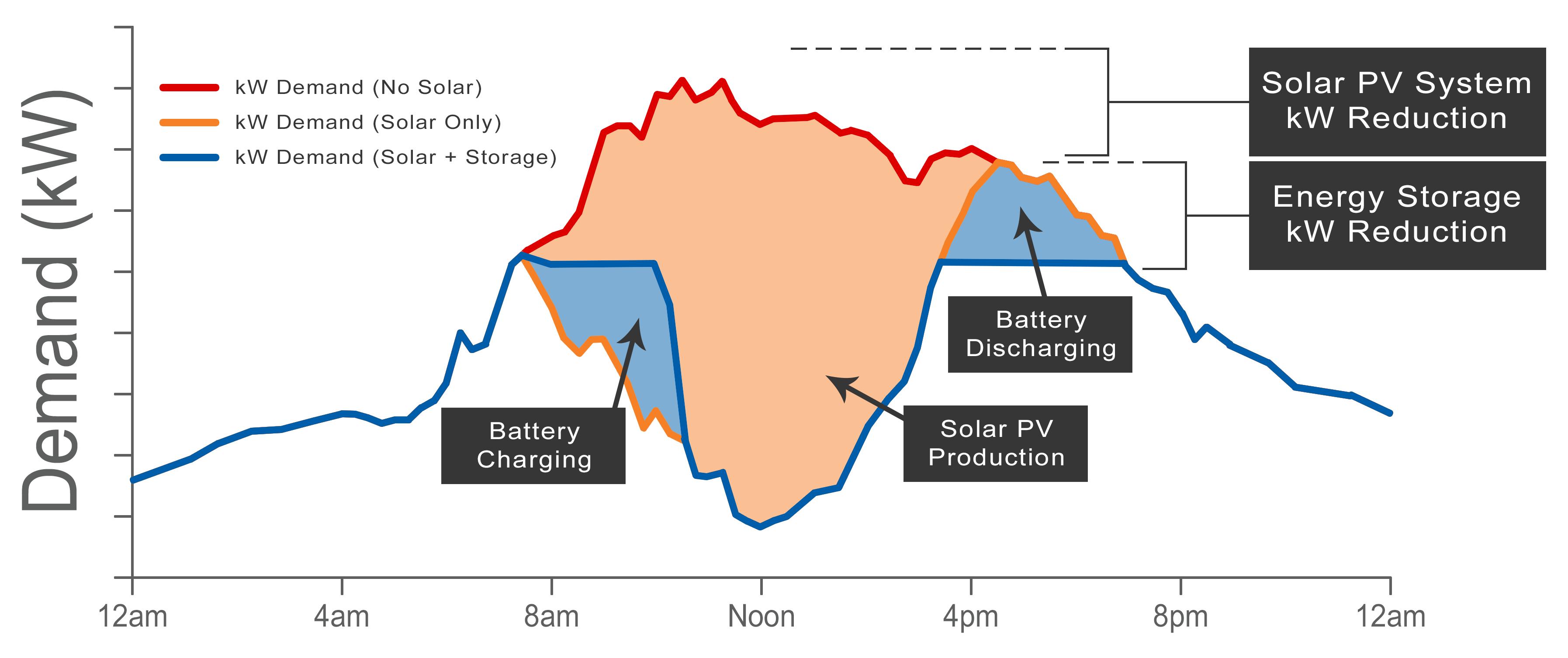 Demand Reduction with Solar + Storage