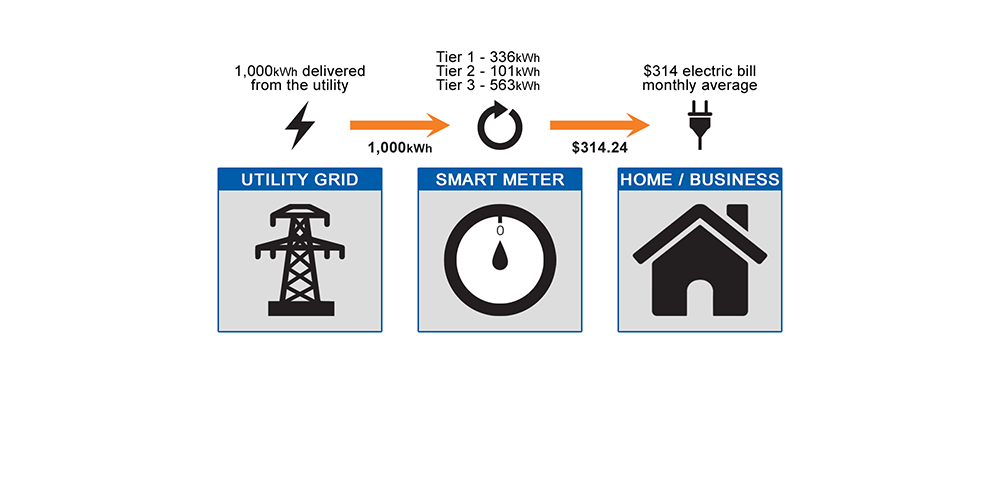 SDGE Energy Bill without Solar