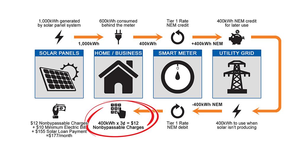 SDGE Energy Bill with Solar and NEM 2.0