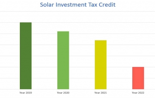 Graph outlining solar investment tax credit amounts from year 2018 to 2023