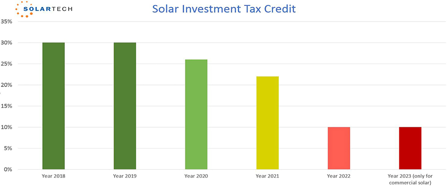 Don T Wait Too Long The Solar Tax Credit Is Expiring Soon